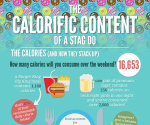 Infographic for the Calorific Content of a Party